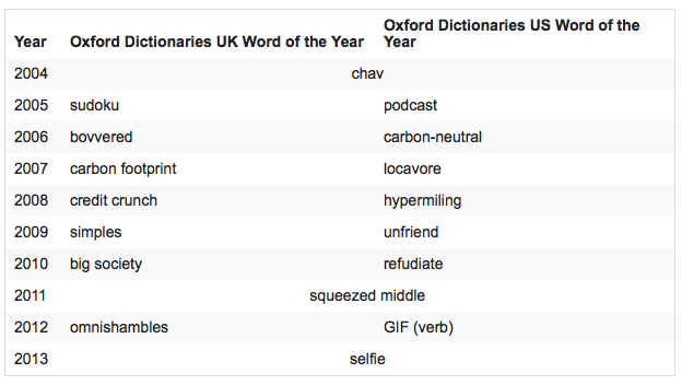 The Word of the Year 2004 - 2013