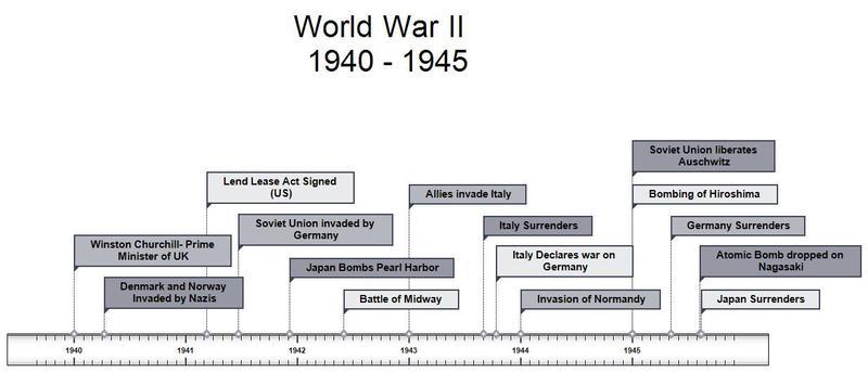 Timeline for WW2
