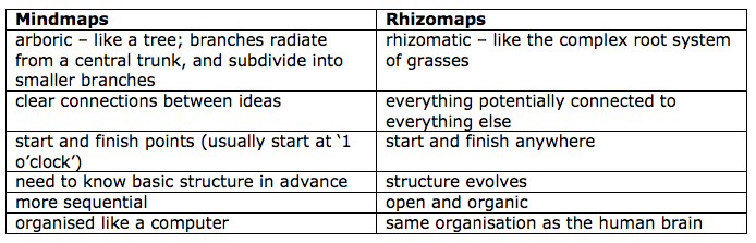 Difference between Mindmaps & Rhizomaps