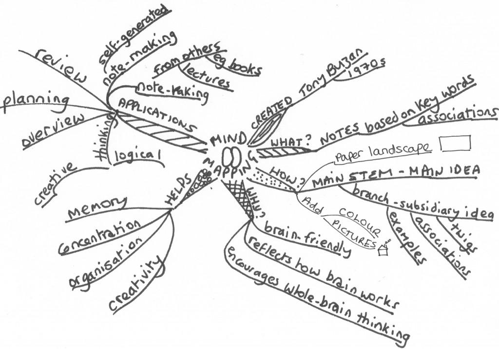 A mindmap about mindmapping