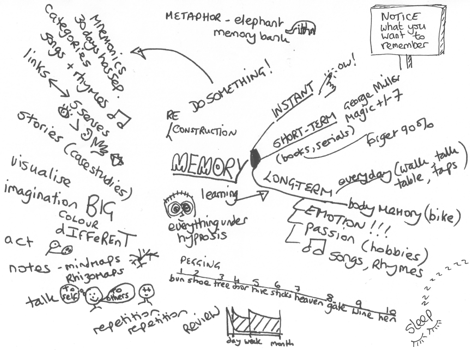 Rhizomap of a workshop on how to improve memory
